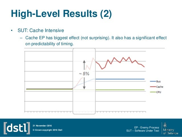 High-Level Results (2) • SUT: Cache Intensive – Cache EP has biggest effect (not surprising). It also has a significant ef...