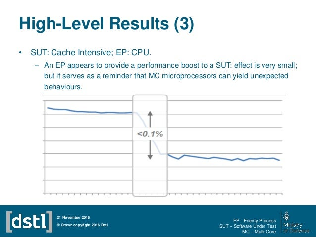 • SUT: Cache Intensive; EP: CPU. – An EP appears to provide a performance boost to a SUT: effect is very small; but it ser...