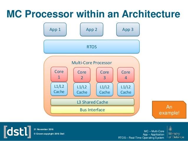 MC Processor within an Architecture © Crown copyright 2016 Dstl 21 November 2016 Multi-Core Processor Core 1 RTOS App 3App...
