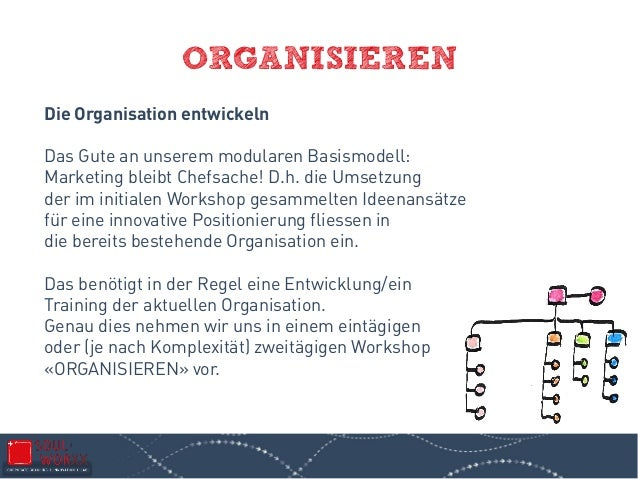ORGANISIEREN Die Organisation entwickeln Das Gute an unserem modularen Basismodell: Marketing bleibt Chefsache! D.h. die U...