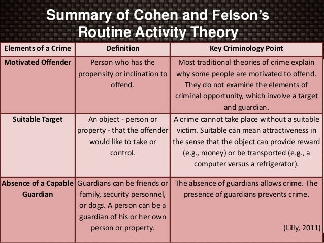 routine activities theory The routine activity theory by cohen and felson posits that changes in the structure of the patterns of daily activity could explain the rise in crime that occurred following world war ii this approach assumes that, for a crime to occur, three necessary elements must converge in time and space .