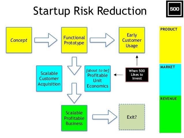 """Investor Ecosystem Angels & Incubators ($0-10M) """"Micro-VC"""" Funds ($10-100M) """"Big"""" VC Funds ($100-500M) """"Mega"""" VC Funds (>$..."""