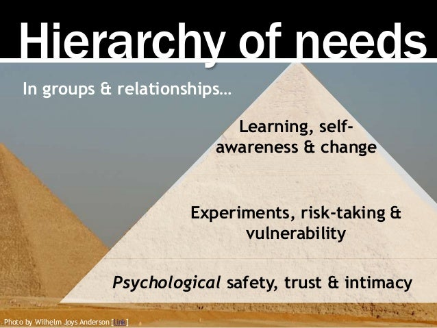 Hierarchy of needs Photo by Wilhelm Joys Anderson [link] Psychological safety, trust & intimacy Experiments, risk-taking &...