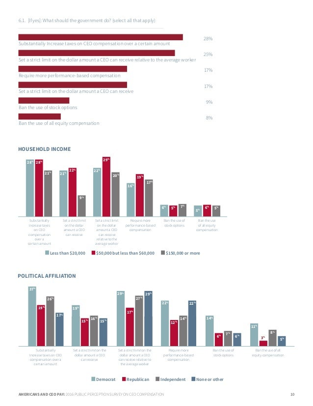 AMERICANS AND CEO PAY: 2016 PUBLIC PERCEPTION SURVEY ON CEO COMPENSATION 10 6.1. [If yes]: What should the government do?...