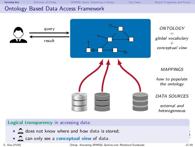Introduction Overview of Ontop SPARQL Query Answering in Ontop Use Cases Recent Progresses and Future Ontology Based Data ...