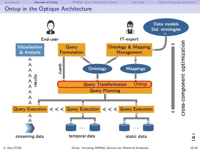 Introduction Overview of Ontop SPARQL Query Answering in Ontop Use Cases Recent Progresses and Future Ontop in the Optique...