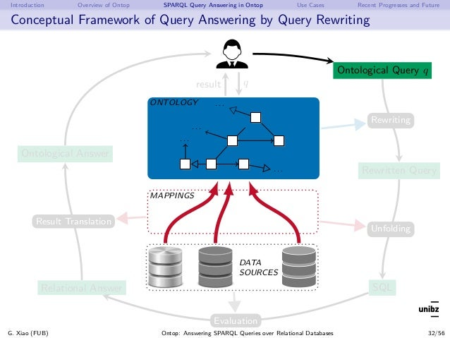 Introduction Overview of Ontop SPARQL Query Answering in Ontop Use Cases Recent Progresses and Future Conceptual Framework...