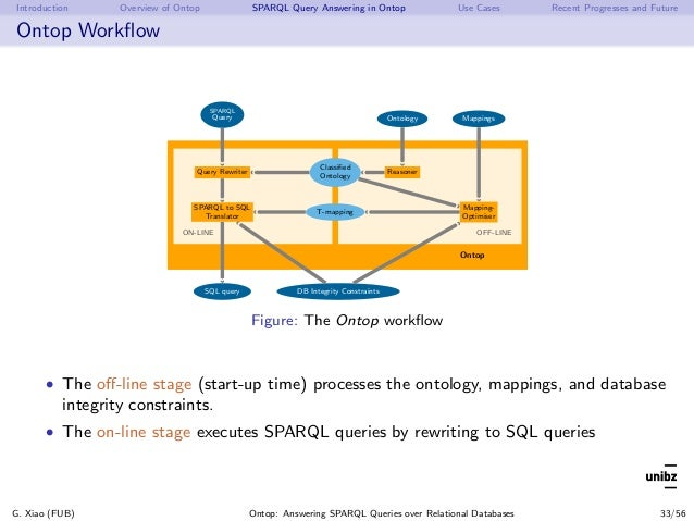 Introduction Overview of Ontop SPARQL Query Answering in Ontop Use Cases Recent Progresses and Future Ontop Workflow Ontop ...