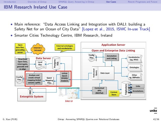 Introduction Overview of Ontop SPARQL Query Answering in Ontop Use Cases Recent Progresses and Future IBM Research Ireland...