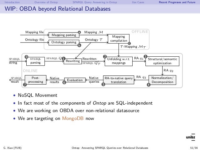 Introduction Overview of Ontop SPARQL Query Answering in Ontop Use Cases Recent Progresses and Future WIP: OBDA beyond Rel...