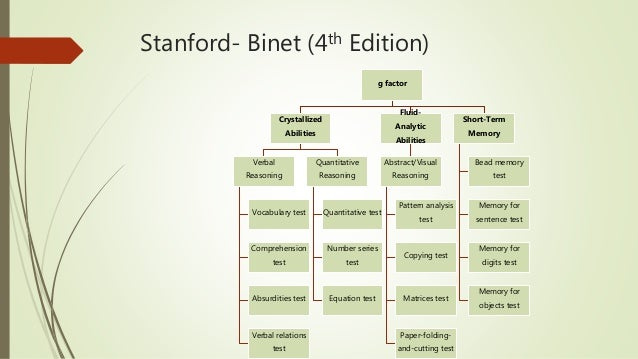 what is stanford binet intelligence scale