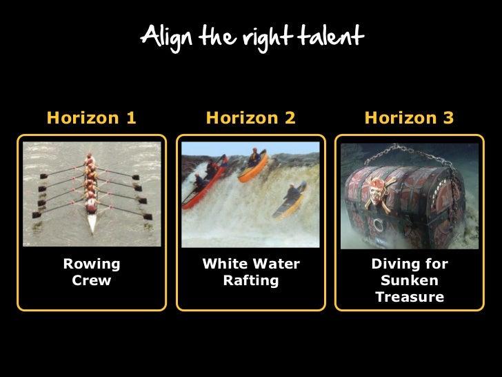 Align the right talentHorizon 1        Horizon 2           Horizon 3 Rowing          White Water         Diving for  Crew ...