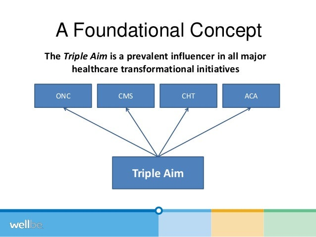 Triple Aim Design Thinking - Stanford MedX 2014