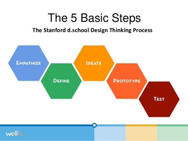an analysis of the steps and basic elements in the design process What is the scientific method - steps and process  you probably learned the basic steps of a scientific investigation  key elements of the scientific method.