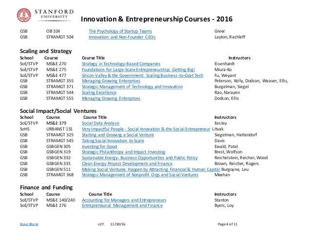 Innovation & EntrepreneurshipCourses - 2016 Steve Blank v27. 11/30/16 Page 4 of 11 GSB OB 324 The Psychology of Startup Te...