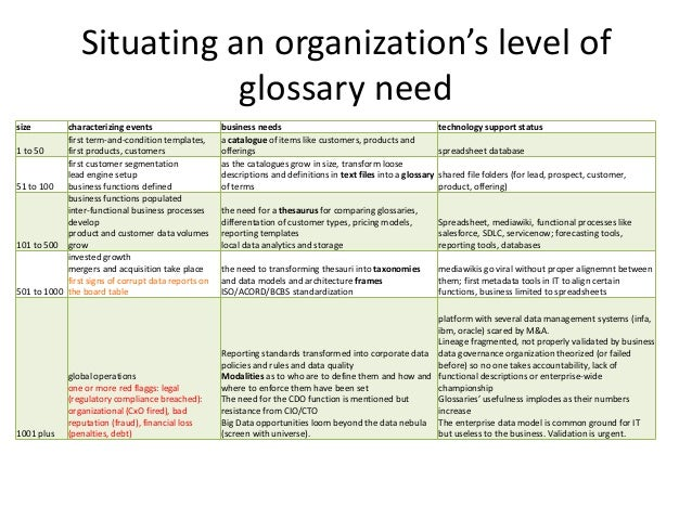 Business semantics for data governance and stewardship accmission Choice Image
