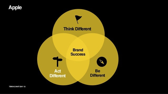 13TBWACHIATDAY Apple Think Different Be Different Act Different Brand Success