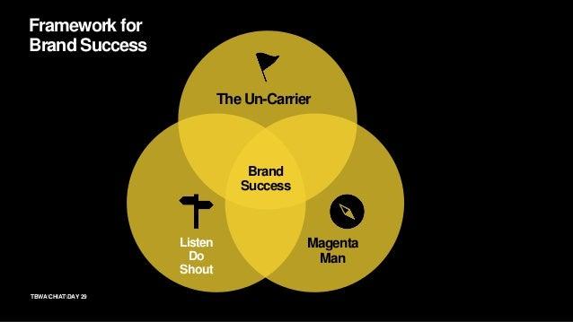 29TBWACHIATDAY Framework for Brand Success The Un-Carrier Magenta Man Listen Do Shout Brand Success