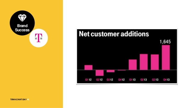 45TBWACHIATDAY Brand Success 45 T-Mobile ranked highest among the four major U.S. wireless providers