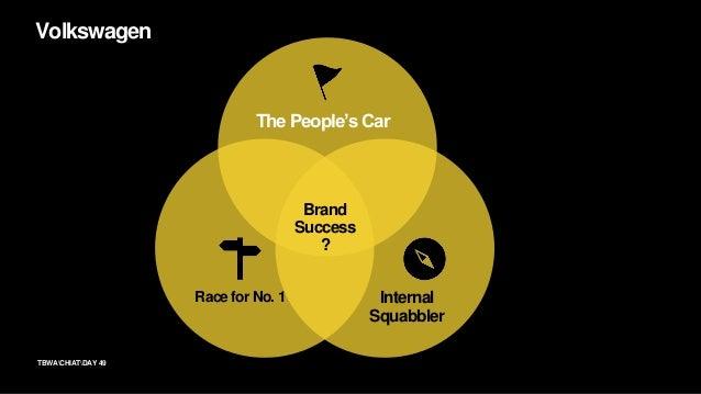 TBWACHIATDAY Brand Belief 50 The people's car.