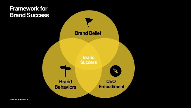 6TBWACHIATDAY Framework for Brand Success Brand Belief CEO Embodiment Brand Behaviors Brand Success