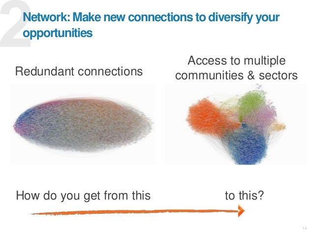 14 Network: Make new connections to diversify your opportunities How do you get from this to this? Redundant connections A...