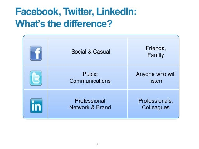 """Facebook, Twitter, LinkedIn: What""""s the difference? 4 Social & Casual Friends, Family Public Communications Anyone who wil..."""