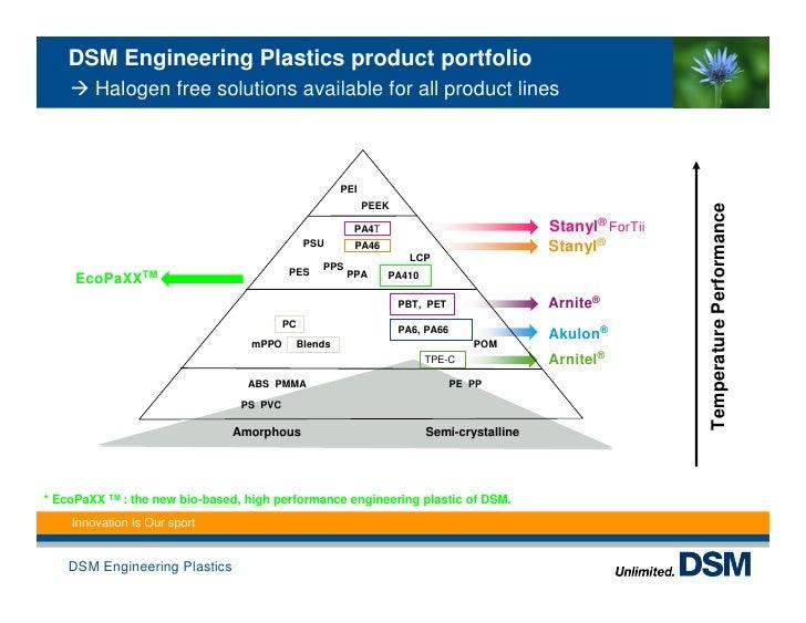 Conventional oil based plastics vs innovative