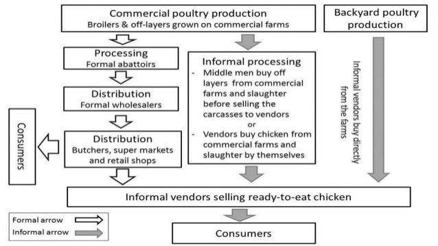 Investigation Of The Food Value Chain Of Ready To Eat Chicken And The