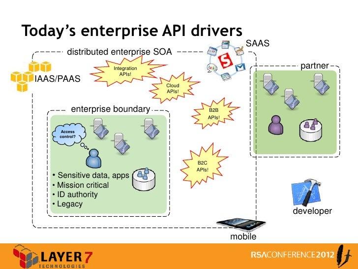Enterprise Access Control Patterns for Rest and Web APIs