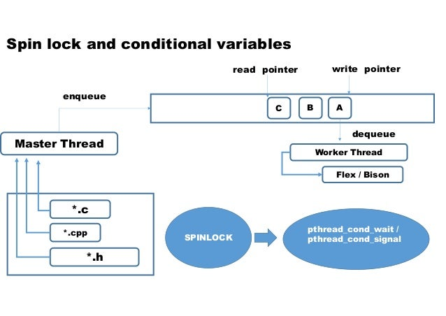 Master Thread Worker Thread Flex / Bison A enqueue write pointer *.c *.cpp *.h BC Spin lock and conditional variables dequ...