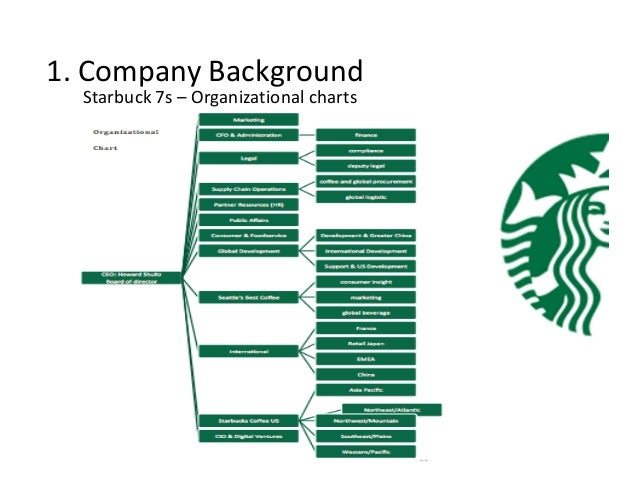 conflicts within starbucks coffee company organizations Starbucks has been the subject of multiple controversies contents [hide] 1  market strategy 2 labor disputes 3 war on christmas 4 opening  the  pinner cafe, opened in 2007, won an appeal to stay open in 2010   organizations have urged a boycott of starbucks, accusing starbucks of serving  as an ally of israeli.