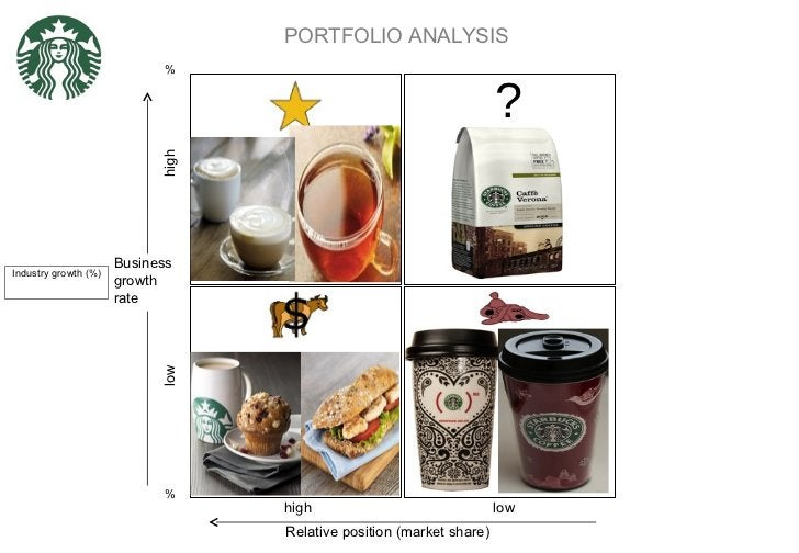 PORTFOLIO ANALYSIS Relative position (market share) Business growth rate high low high low ? % Industry growth (%) % BEVER...