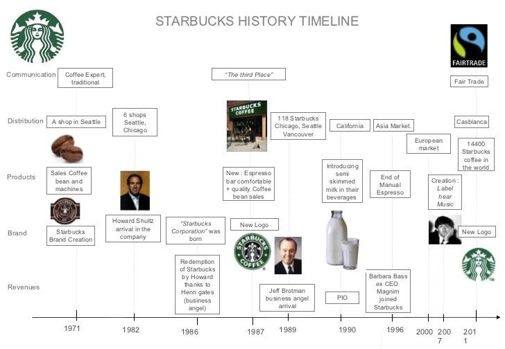 STARBUCKS HISTORY TIMELINE Communication Products Brand Revenues Distribution 1971 2011 1982 1986 1987 1989 1990 1996 2000...
