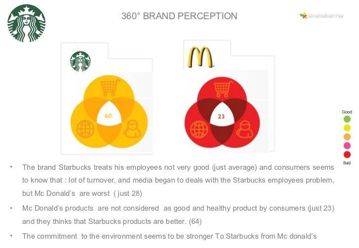 <ul><li>The brand Starbucks treats his employees not very good (just average) and consumers seems to know that : lot of tu...