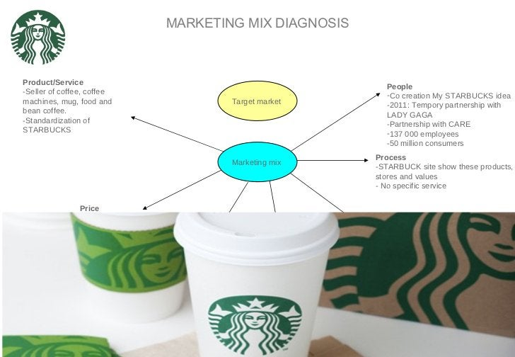 MARKETING MIX DIAGNOSIS Target market Promotion -Social Network -Word of mouth Product/Service -Seller of coffee, coffee m...