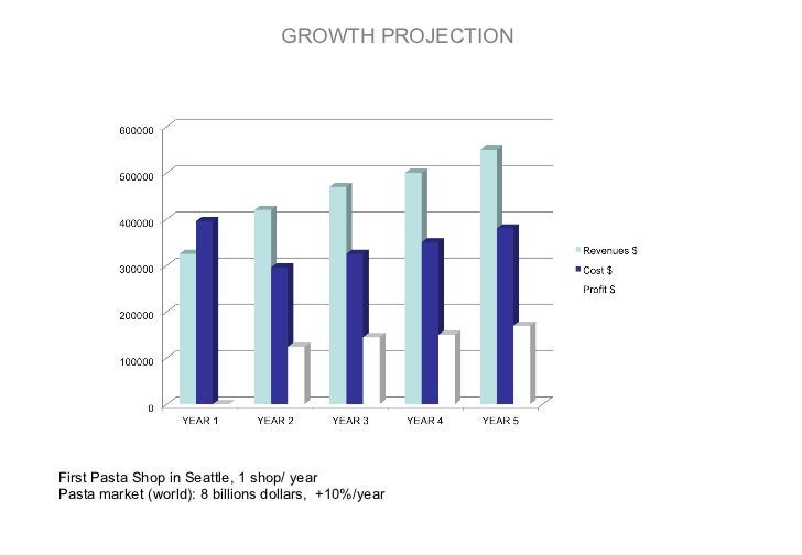 GROWTH PROJECTION First Pasta Shop in Seattle, 1 shop/ year Pasta market (world): 8 billions dollars,  +10%/year