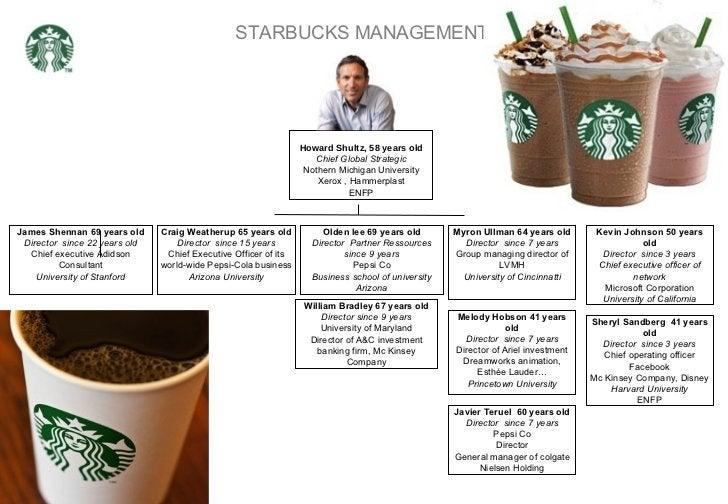 STARBUCKS MANAGEMENT Howard Shultz, 58 years old Chief Global Strategic Nothern Michigan University Xerox , Hammerplast EN...