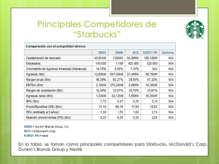 Starbucks Corp