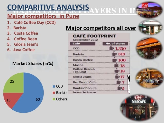 starbucks competitor analysis I see plenty of great answers in this thread, but they all have a tiny little issue they are all very outdated outdated in china means older than a year having said this, what are the closest competitors to starbucks in july 2018.
