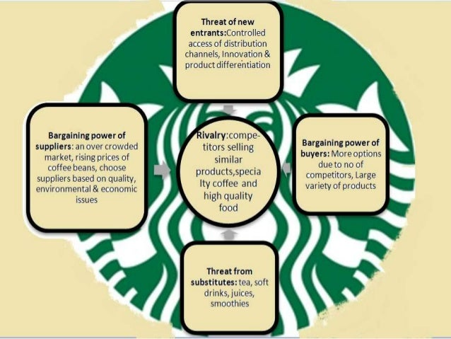 cage framework for starbucks india versus china The first module of globe discusses the opportunities and challenges associated with the globalization of business  cage framework derives  in india illustrates.