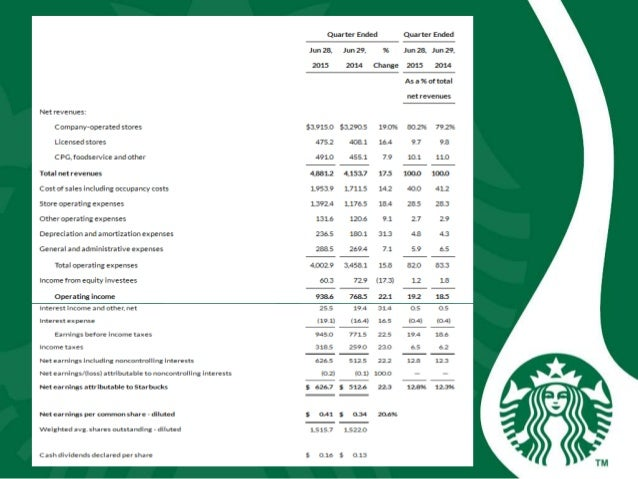 starbucks global quest in 2006 is the best yet to come Bus 402 week 2 assignment starbucks swot analysis  starbucks'  global quest 2006: is the best yet to come case provided in the  course.