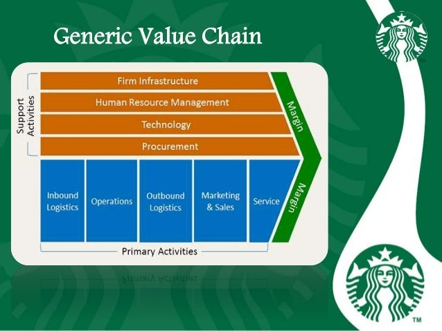 value chain analysis starbucks Here is a value chain analysis of starbucks including the primary and secondary activities down its value chain read more.