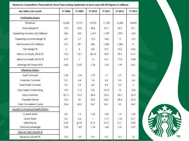 starbucks global quest 2006 is the best yet to come Ash bus 402 week 5 assignment final case study and strategic plan starbucks,ash bus 402 week 5 dq 1 corporate com/bus-402-ash/bus-402-week-5-assignment-final-case-study-and-strategic-plan-starbucks read the starbucks' global quest 2006: is the best yet to come case provided in the.