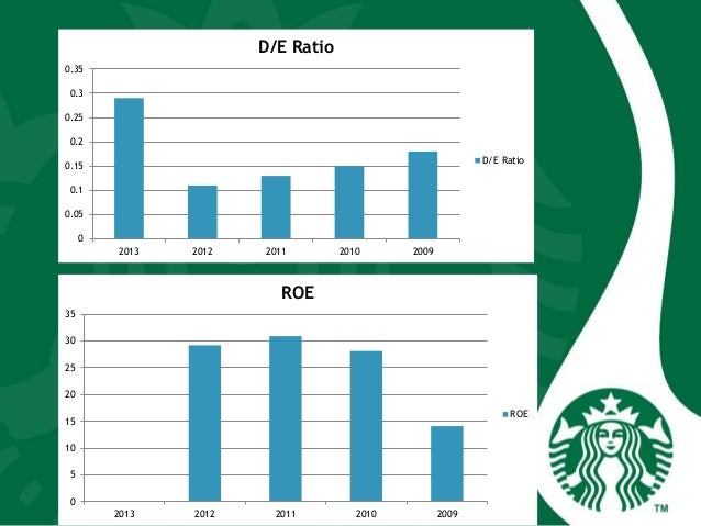 References • Starbucks' Global Quest in 2006: Is it the best yet to come? by Danny Nugroho RP and Retnowulan • Starbucks I...