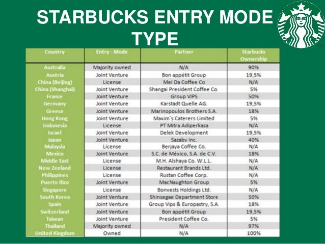 starbucks entry mode Starbucks has used combinations of licensing and joint venture strategies when entering markets when entering brazil in 2006, starbucks went into a joint venture.