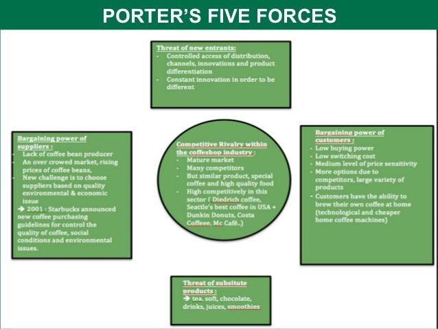 porters five forces analysis on costa coffee Step 5: pestel/ pest analysis of costa coffee case solution: pest analyses is a widely used tool to analyze the political, economic porter's five forces model.