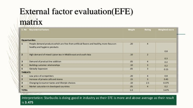 starbucks external factor evaluation matrix Essay chipotle external analysis restaurant industry: chipotle mexican grille, inc table of contents chipotle overview 3 industry overview 3 key macro external forces 4 five competitive forces 4 major factors causing fundamental changes 4 external analysis 4 key (or critical) success factors 4 appendix – 1 4 appendix – 2 4 external factor evaluation (efe) matrix 4 appendix – 3 4.