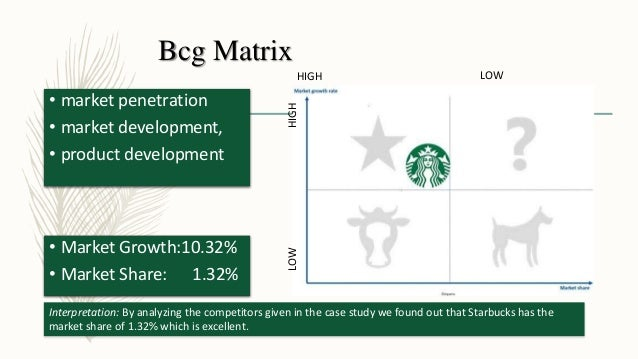starbucks bcg growth share matrix Bcg matrix (or growth-share matrix) is a corporate planning tool, which is used to portray firm's brand portfolio or sbus on a quadrant along relative market share axis (horizontal axis) and speed of market growth (vertical axis) axis.