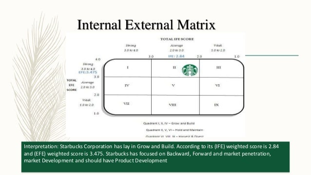 starbucks efe matrix Include a swot analysis, five forces analysis, confrontation matrix, impact/ probability matrix, positioning map, efe and ife matrix, ie matrix, ge/mckinsey matrix, industry life cycle, space matrix, grand strategies matrix, and the qspm matrix through the combined matrixes it can be concluded starbucks coffee.